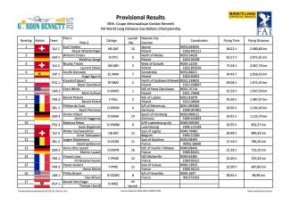 provisional results.